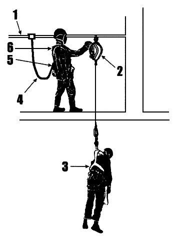 Инструкция по работам на высоте