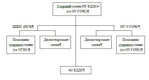 Примерная схема организации ПУ ЕДДС города